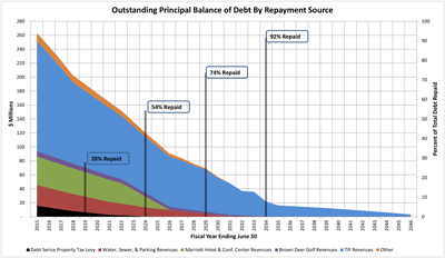 Outstanding Principal Balance of Debt by Repayment Source
