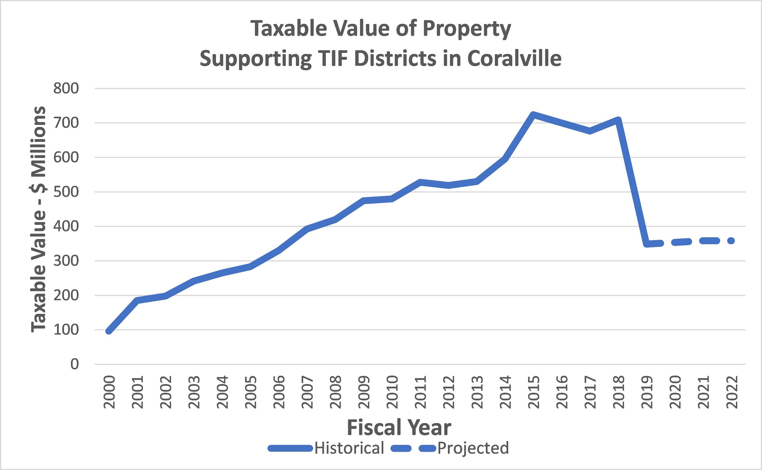 Taxable Value of Property Supporting TIF Districts in Coralville
