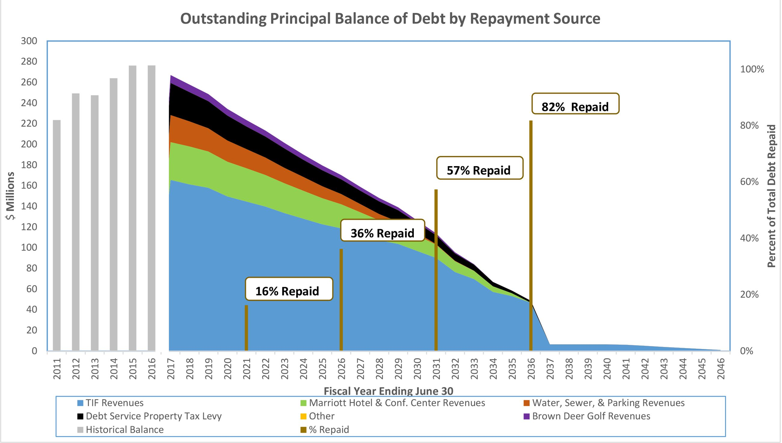 Outstanding Principal Balance of Debt by Repayment Source updated 06302017-7