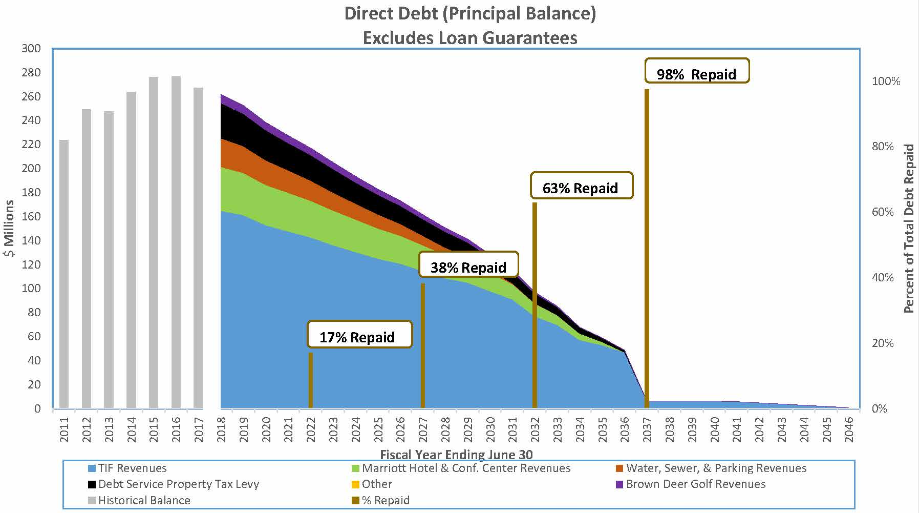 Coralville Oustanding Principal Balance of Deby by Repayment Source