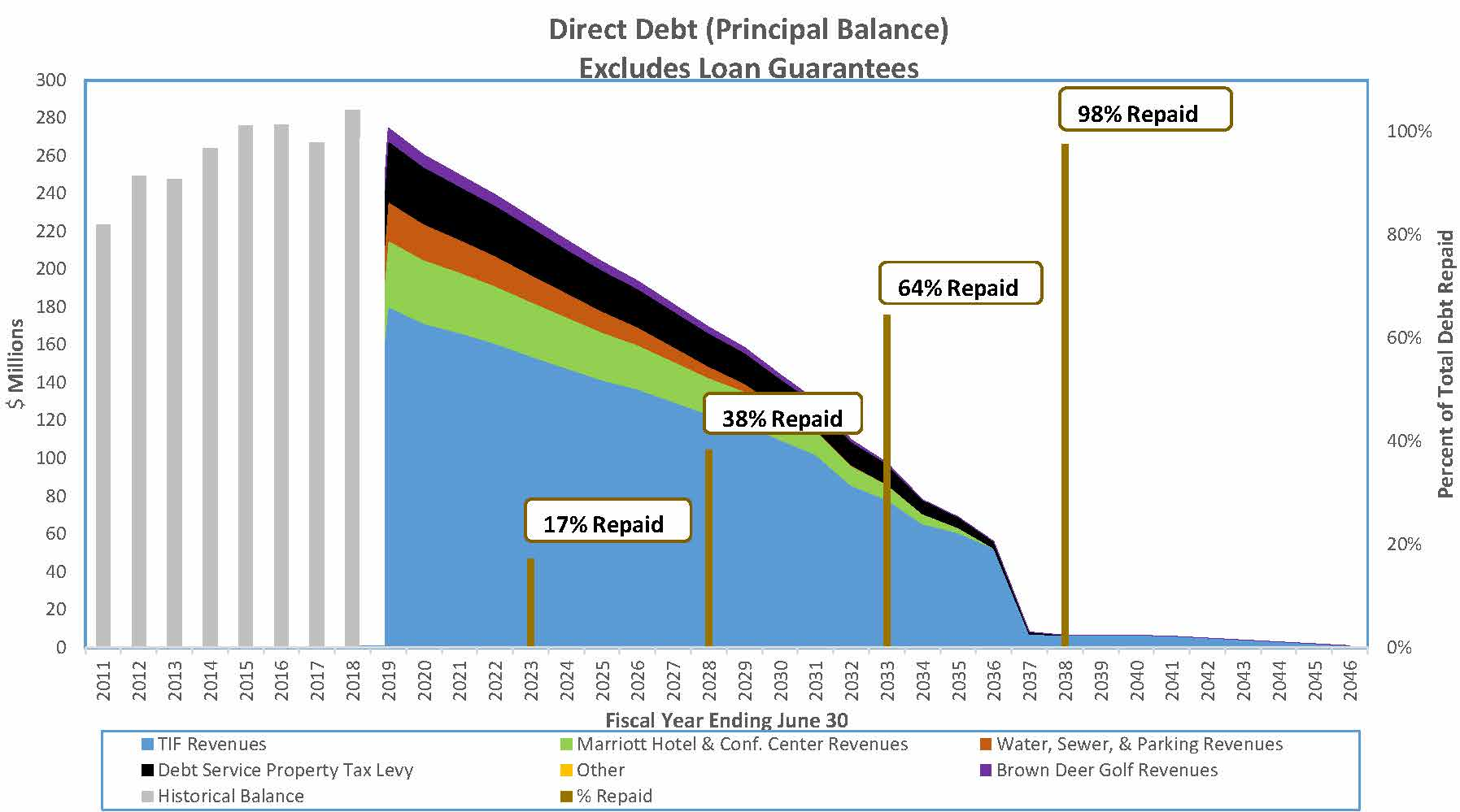 Coralville Direct Debt 98% repaid in 2038