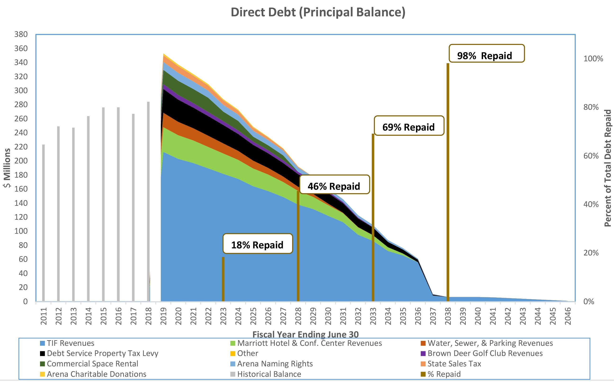 Coralville Direct Debt (Principal Balance) chart updated April 30 2019 showing 98% repaid in 2038
