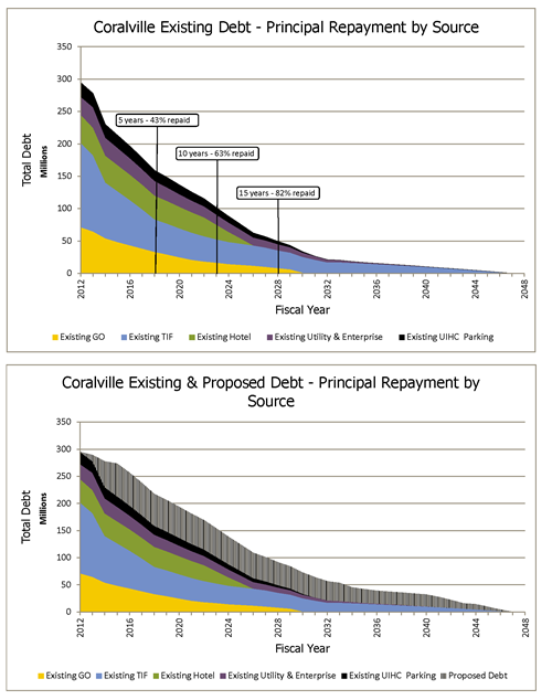 Existing and Proposed Debt Principal Repayment by Source